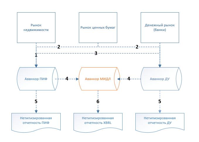 схема взаимодествия систем
